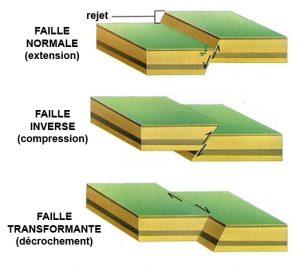 failles - déplacement friction